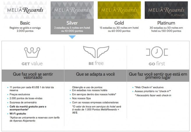 Meliá Rewards Silver