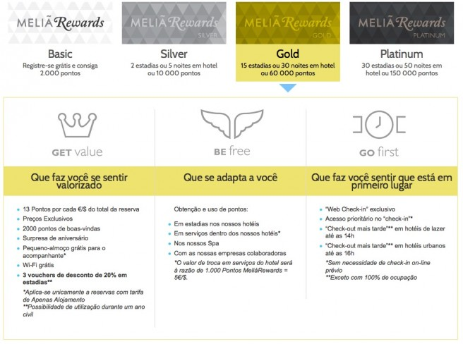 Meliá Rewards Gold